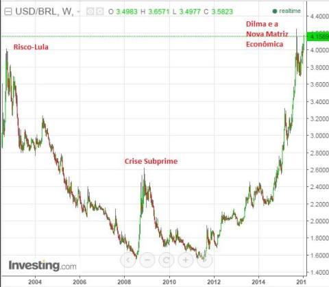 Valor do Dólar em Reais